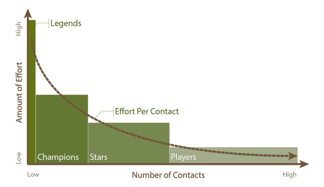 Graph showing recommended effort to put into each category of people in your network